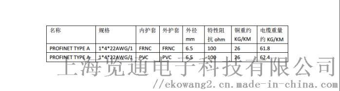 ProfinetA規格列表.png