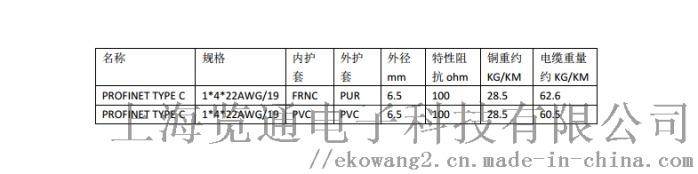 ProfinetC規格.png