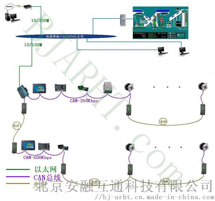 CAN光端机-在工业系统中的应用.JPG