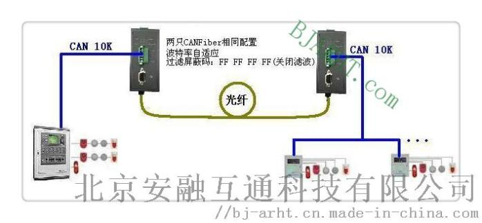 CAN光端机-拓布图3.JPG