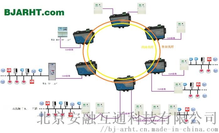 CAN光纤收发器电子围栏压缩机控制  854558655