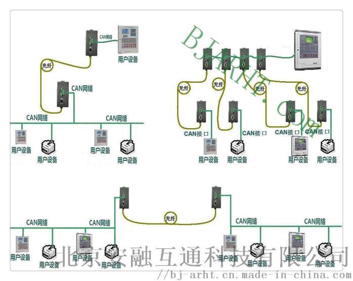 PROFIBUS-DP光纤转换器129488935
