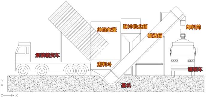 江苏船运集装箱粉煤灰倒料卸车机全自动翻箱卸灰设备137758862