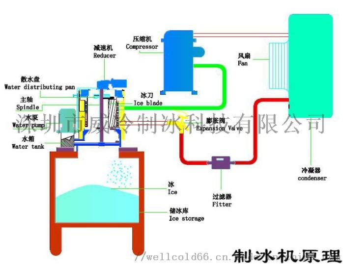 杭州酒店厨房用日产200公斤不锈钢外罩片冰机141089915