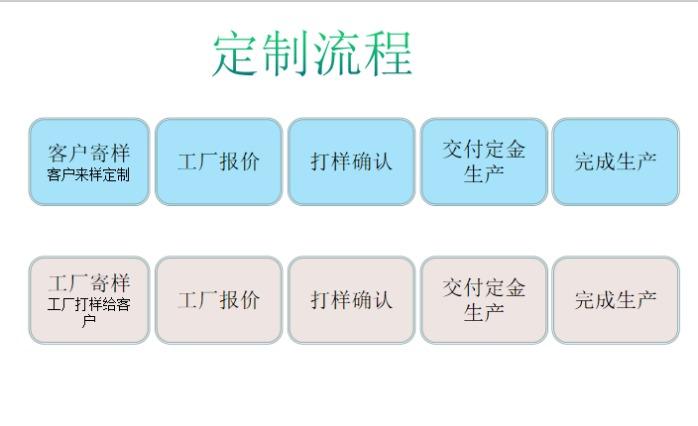 定制流程.png