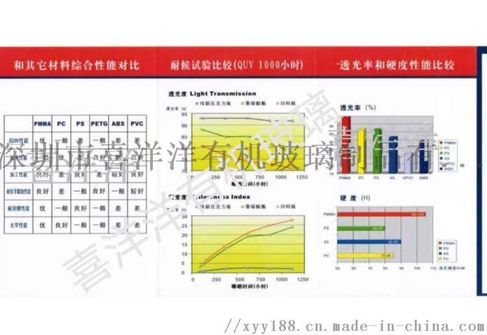 广东LED光源漫射板漫反射板亚克力均光板152828385