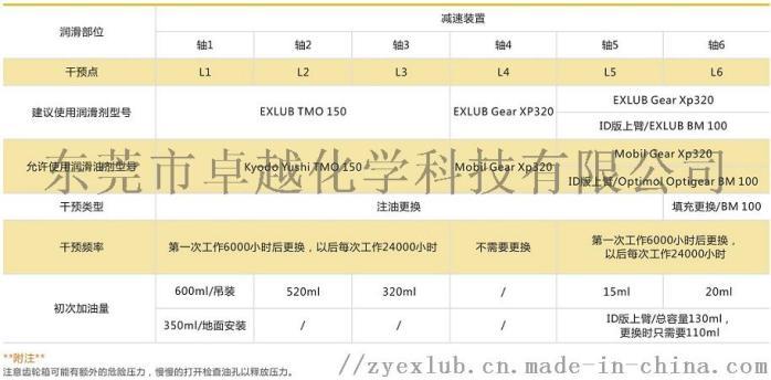 供应EXLUB Gear XP320 机器人油脂151450845
