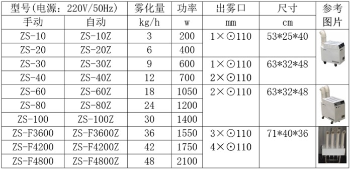 正岛ZS系列工业加湿器参数.png