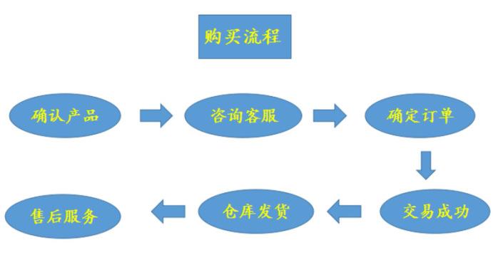 购买流程.png