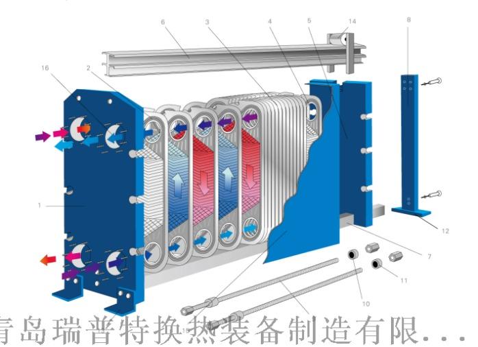 青岛瑞普特定制供暖小温差板式换热器67510312