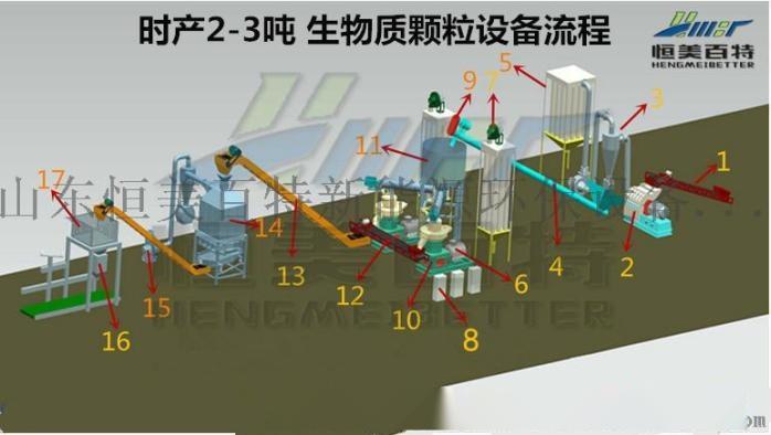 恒美百特移动式破碎站生物质颗粒机行业厂家71410512