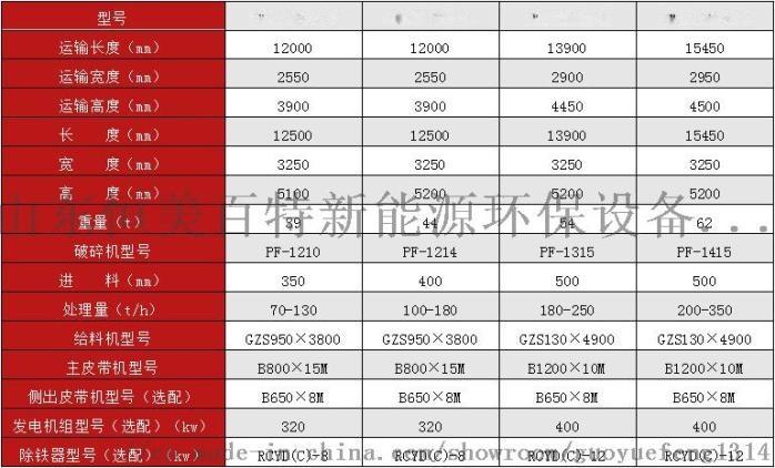 北京建筑垃圾移动式破碎站 生产效率高72086062