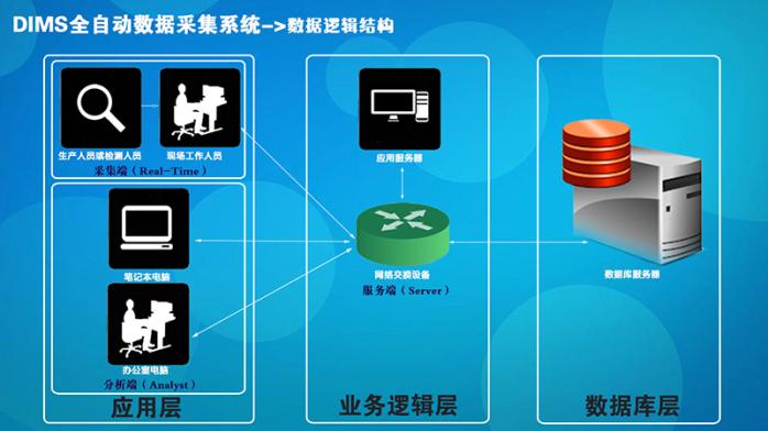 DIMS全自动数据采集产品3.jpg