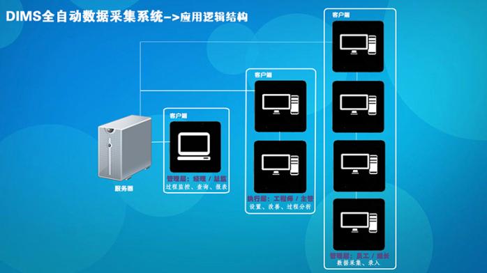 DIMS全自动数据采集产品4.jpg