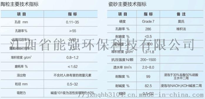 陶粒瓷砂技術指標.png