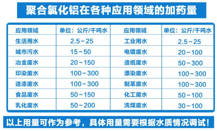30聚合氯化铝,PAC高效饮用水处理絮凝剂52532032