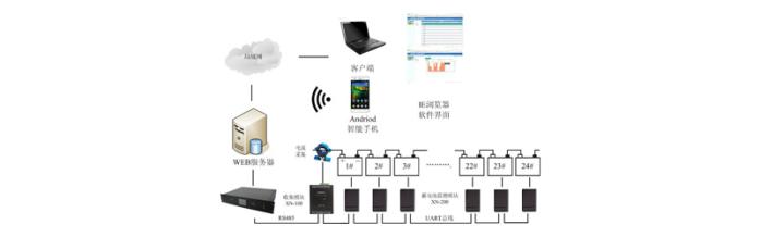 UPS大数据 内阻容量 分布式蓄电池测试模块UPS大数据 内阻容量 分布式蓄电池测试模块79857602