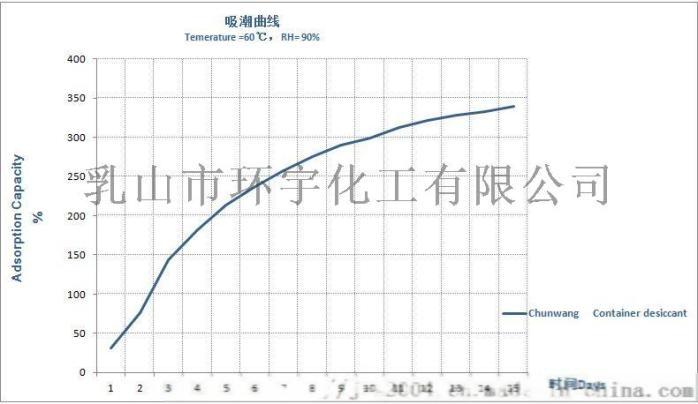 吸潮曲线图.jpg
