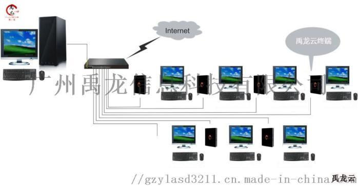 雲桌面解決方案 雲電腦終端機 雲桌面廠家 YL281829125