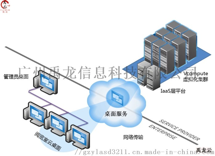 雲終端解決方案 免費雲桌面系統 桌面虛擬化 禹龍雲81632115