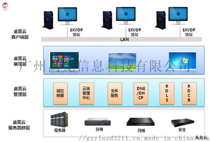 雲桌面解決方案 雲計算機終端 免費雲桌面系統81604775