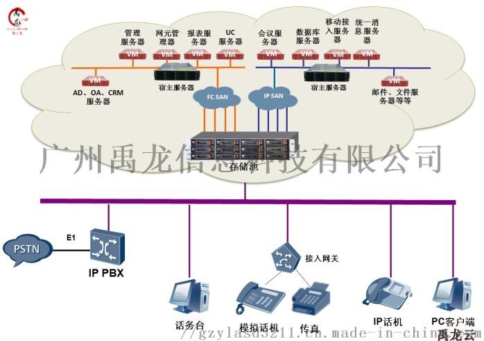 雲電腦終端機 雲桌面解決方案 雲終端伺服器配置81514465