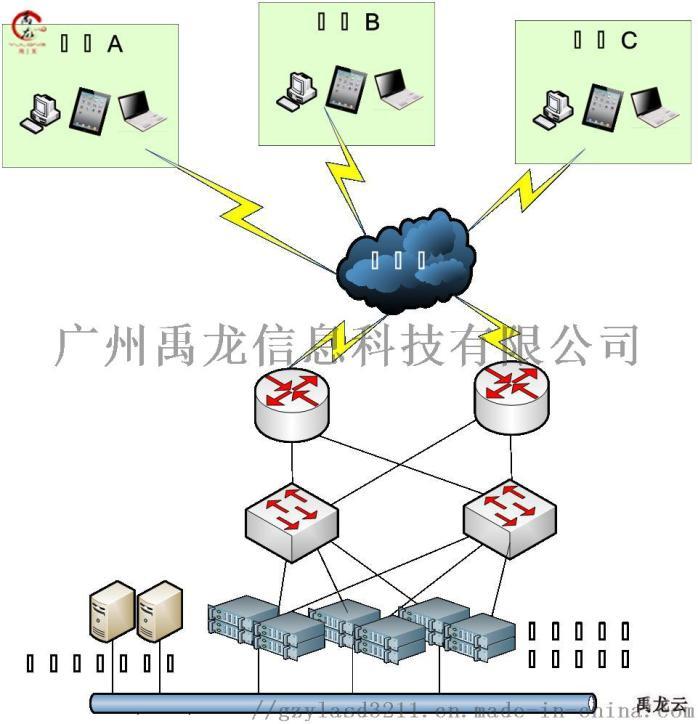 云终端解决方案 桌面虚拟化 云桌面厂家 YL1禹龙81843115