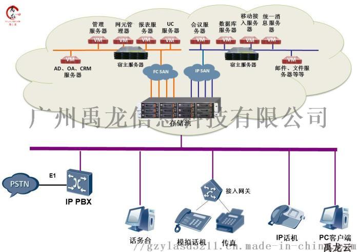云终端解决方案 桌面虚拟化 云桌面厂家 YL1禹龙81843145