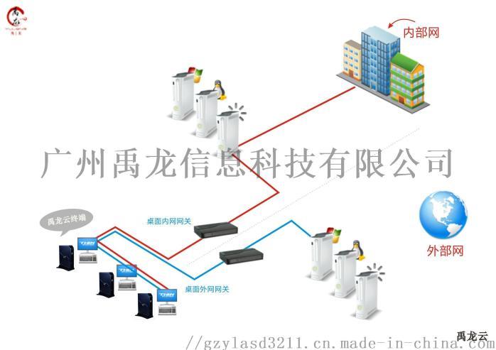 云桌面解决方案 云终端电脑 桌面虚拟化 YL4禹龙81832695
