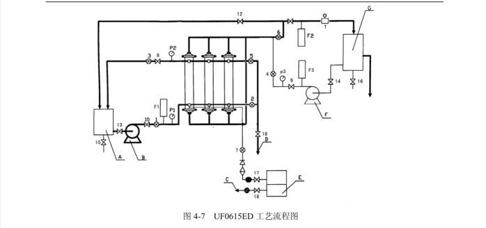 美能超滤膜UF-0615ED工艺流程.JPG