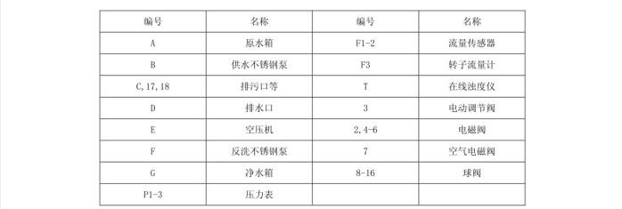 美能超滤膜UF-0615ED工艺流程1.JPG