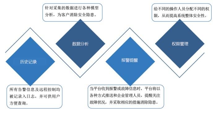 安科瑞 自主研发 安全用电管理云平台 智慧安全用电84942135