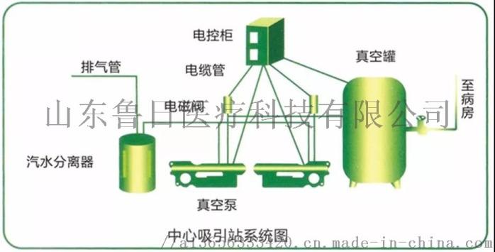 湖南中心供氧设备厂家,层流净化手术室工程施工案例84830802