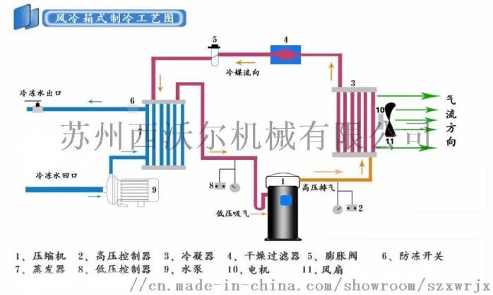 風冷式冷水機原理圖.jpg