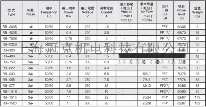 RB-1010高压鼓风机791152565