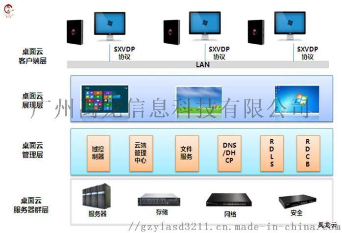 电脑共享器 云终端解决方案 USB共享器 云终端机84929085