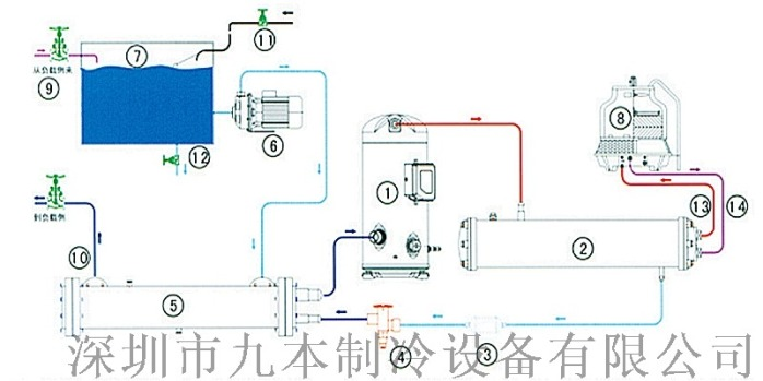 迴圈水冷卻系統(冷凍機組)90481515