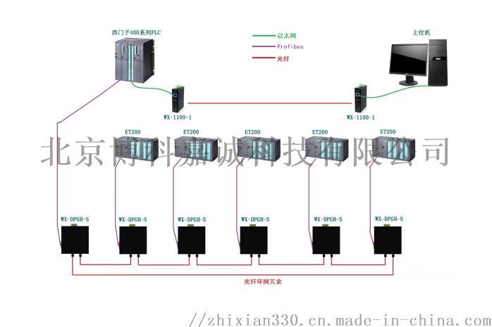 Profibus-DP 总线数据光端机OLM76690682