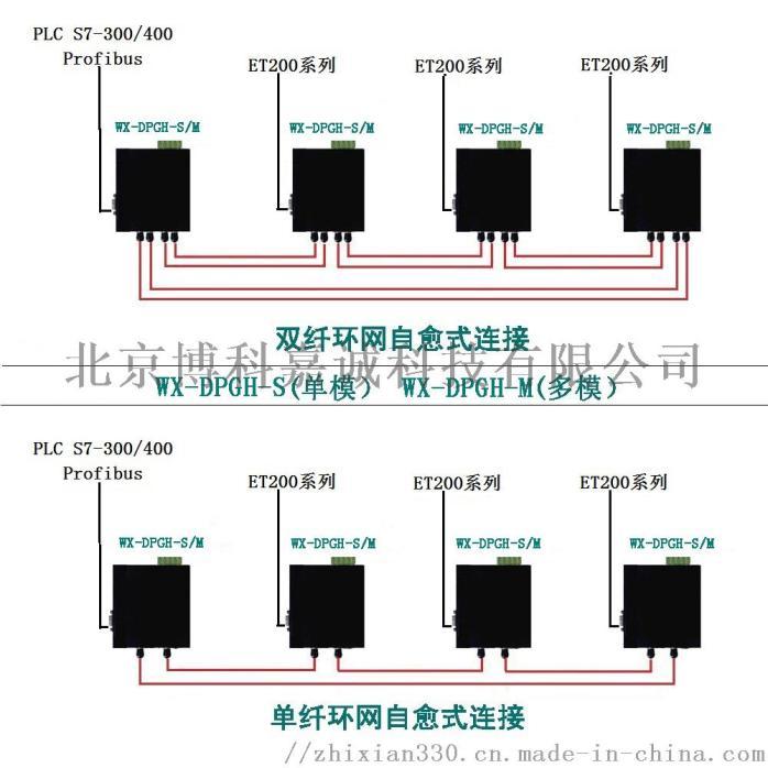 Profibus-DP 总线数据光端机OLM76690522