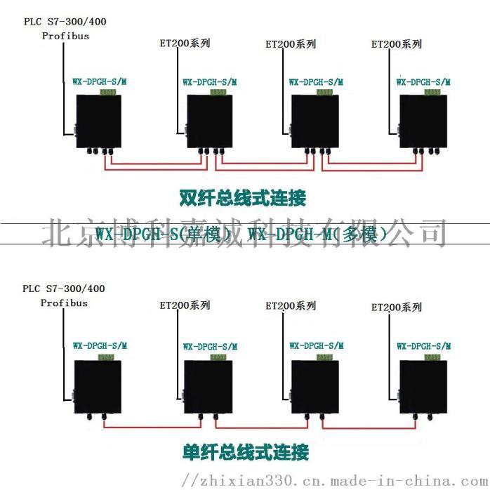 Profibus-DP 总线数据光端机OLM76690552