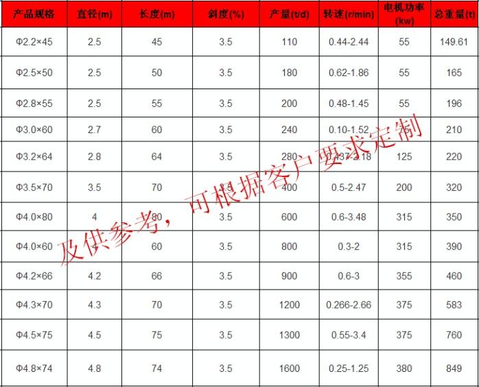 高岭土煅烧回转窑设备厂家如何选择河南华冠98323102