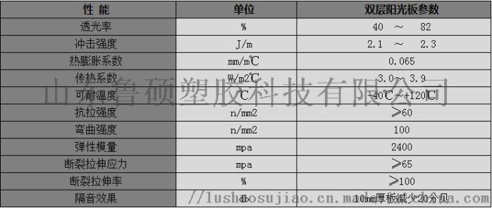 雙層陽光板技術參數.png
