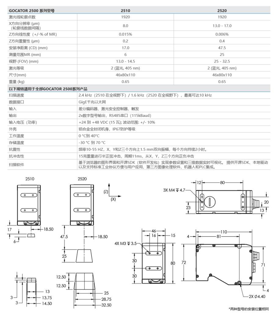 LMI Gocator3D視覺感測器報價,型號115871095