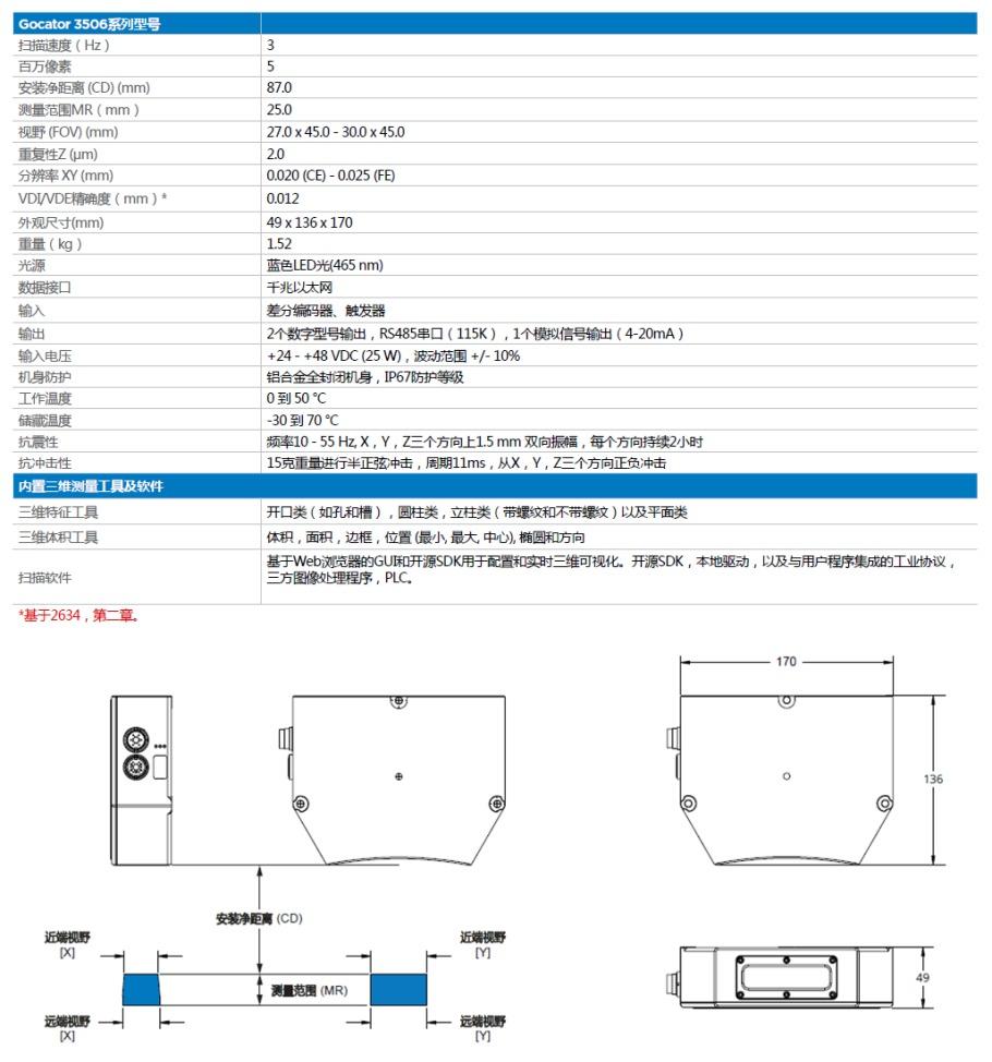 LMI Gocator3D視覺感測器報價,型號115871435