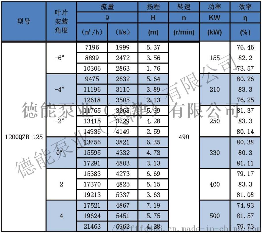 潜水轴流泵参数表分_页面_611200QZB-125.jpg