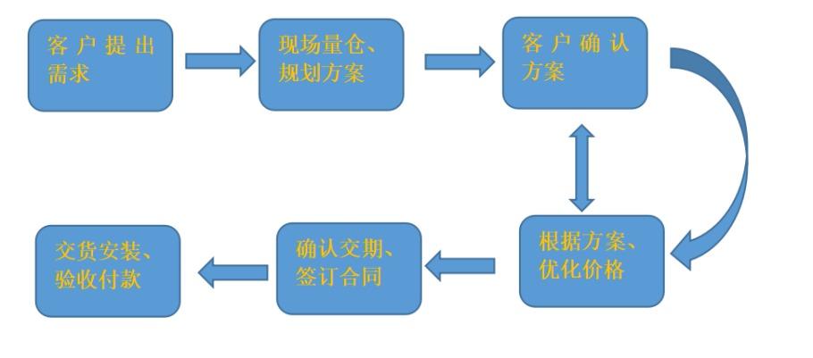 广西中型仓库货架,人工库存货架150043615