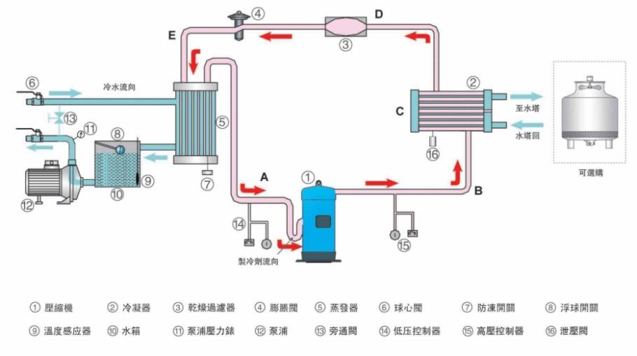 小型螺杆式制冷机组原理图