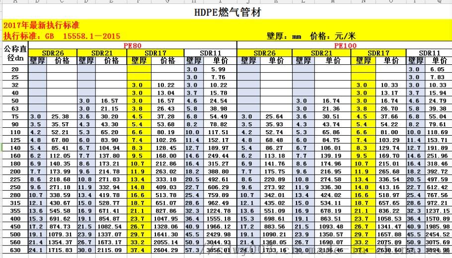 燃气管价格表.png
