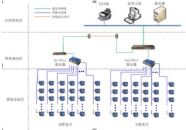 安科瑞电能管理系统在世纪联华-上海国和路